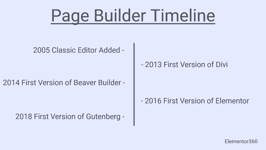 Page Builder Timeline